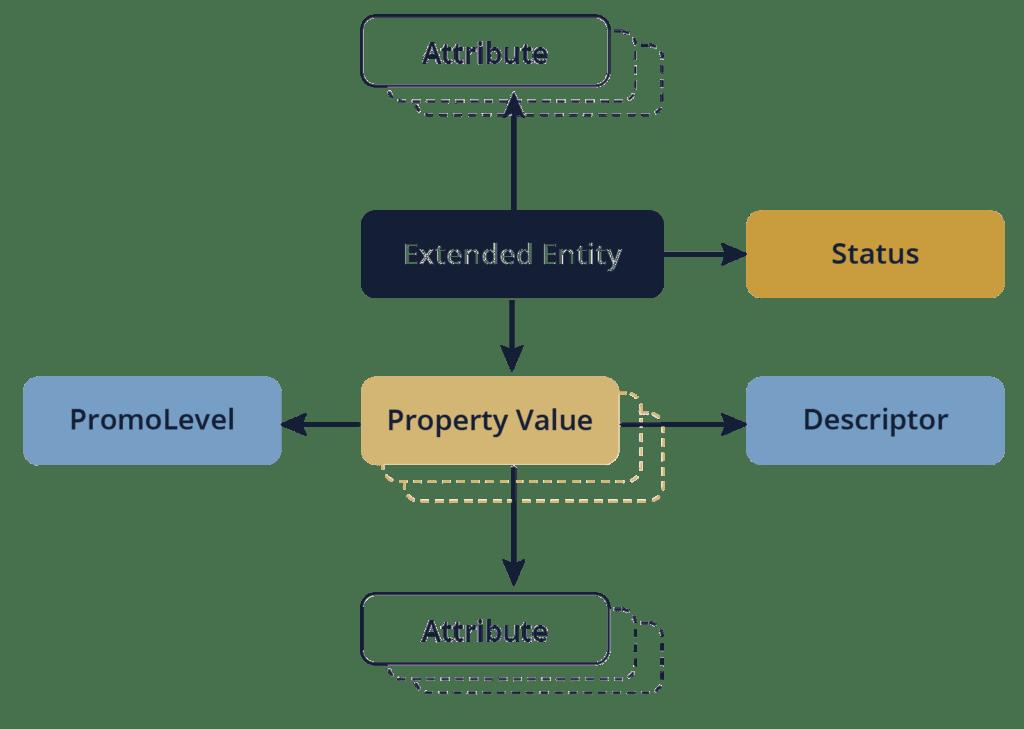 Das Datenmodell von Eureka 4.0