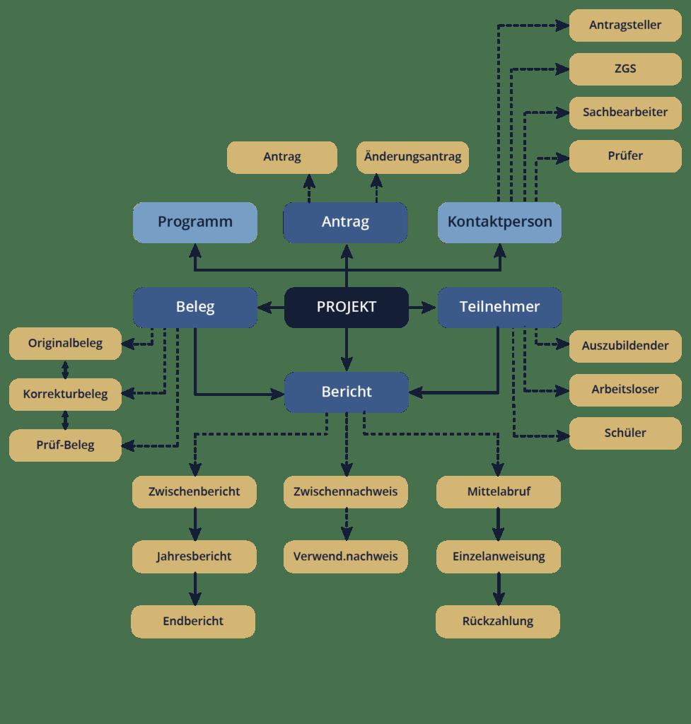 Geschäftsobjekte in Eureka 4.0