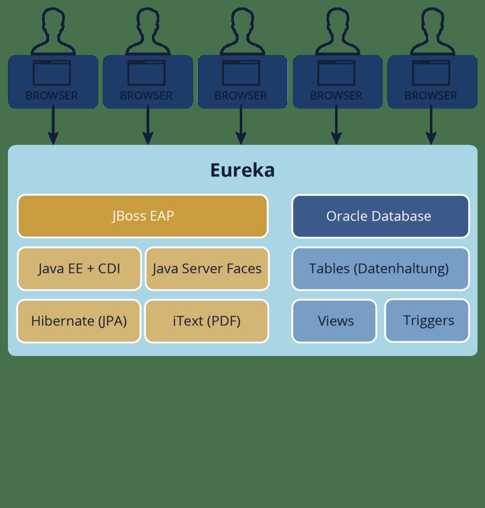 Die technische Architektur von Eureka 4.0
